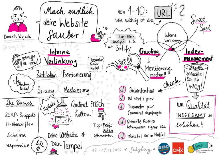 Sketchnote zum Talk von Dominik Wojcik